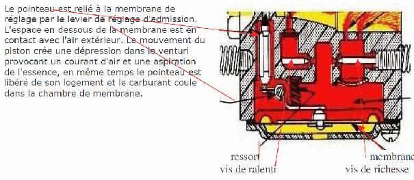 La motorisation auxillaire - Reglage carburateur a membrane ...