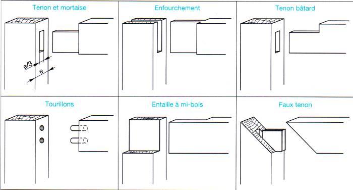 les assemblages en bois. Black Bedroom Furniture Sets. Home Design Ideas
