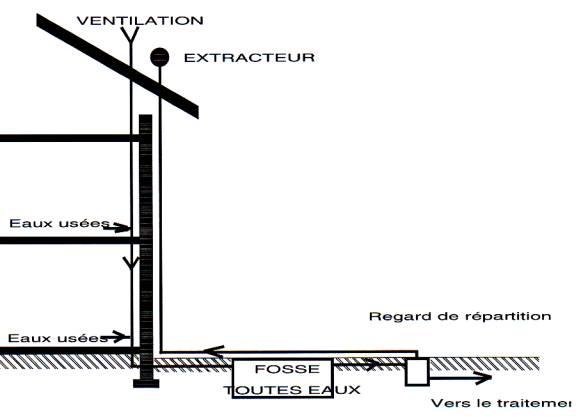 Schema aeration fosse septique toutes eaux