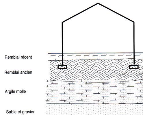 largeur fondation maison best cependant partir de murets priphriques de fondation et de murs de. Black Bedroom Furniture Sets. Home Design Ideas