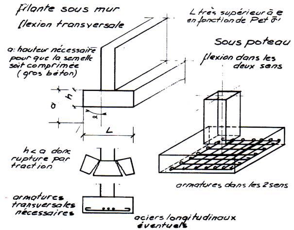 Calcul fondation beton armé