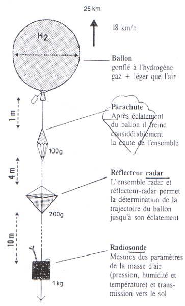 Ballon sonde prix