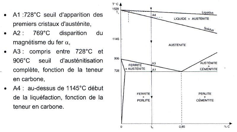le diagramme fer-carbone pdf