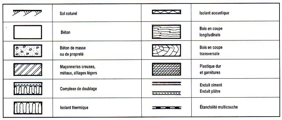 symbole plan architecte general arrangement drawing with symbole plan architecte cours dessin. Black Bedroom Furniture Sets. Home Design Ideas
