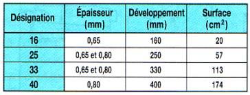 Dispositifs D Evacuations Des Eaux Pluviales
