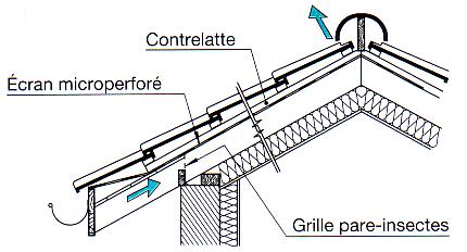 G n ralit s sur les toitures for Construction d une toiture en tuiles
