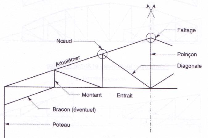 Les portiques fermes treillis - Calcul d un hangar en charpente metallique ...