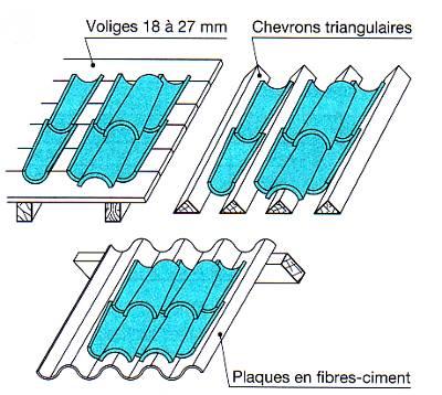 G n ralit s sur les toitures for Prix tuile mecanique en verre