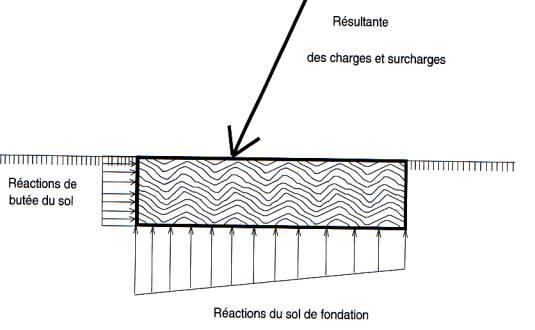 Charges Et Réactions Sur Les Fondations: