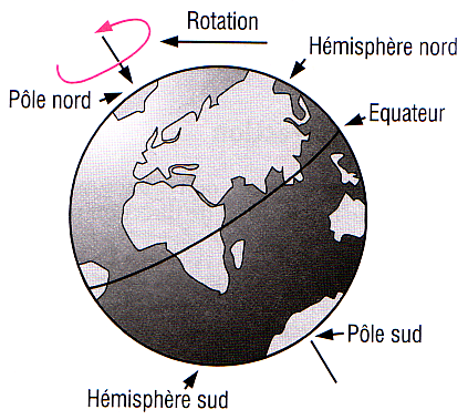 sens rotation terre