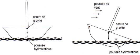 NordlandsBoat (Billing Boats 1/20°) par Ekis - Page 7 Stabilite-de-forme